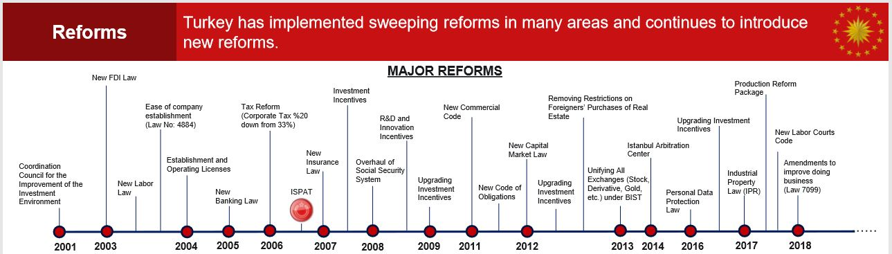 Major Reforms of Turkey since 2001